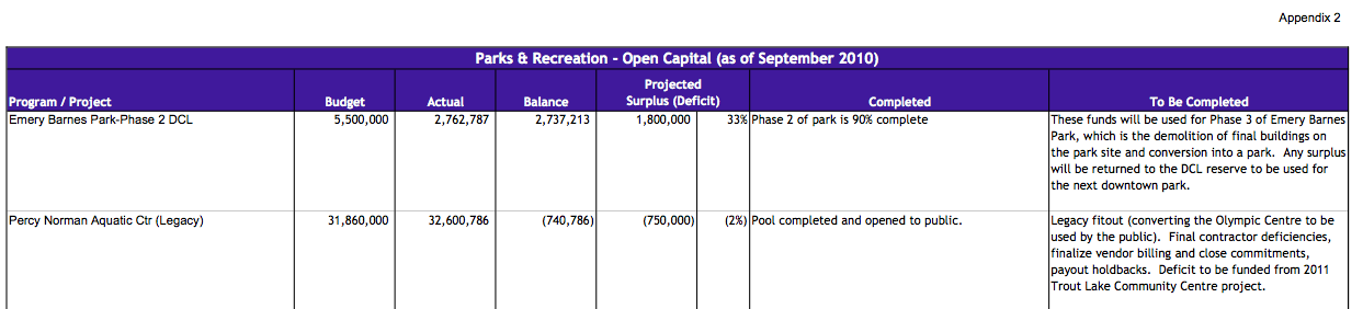 Park Board Capital Budget 2011(FINAL) - Emery Barnes Park